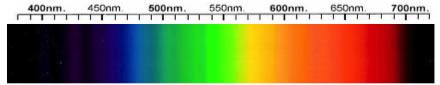 Axinite Spectra