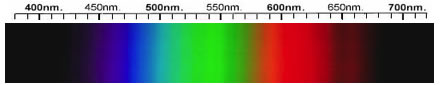 Beryl Spectra