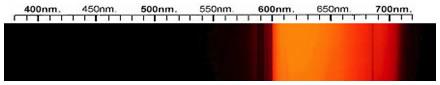 Cubic Zirconia Spectra