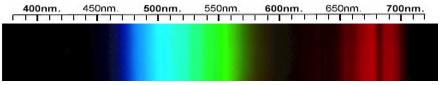 Emerald Spectra