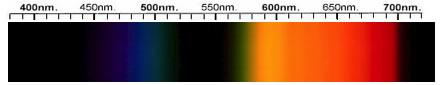 Garnet Spectra