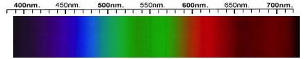 Glass Spectra