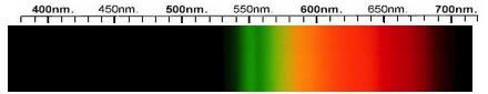 Kyanite Spectra