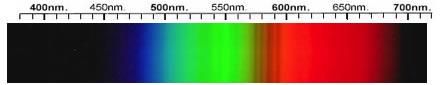 Scheelite Spectra