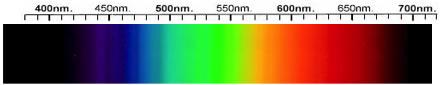 Sinhalite Spectra