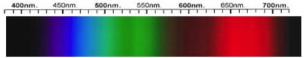 Tanzanite Spectra