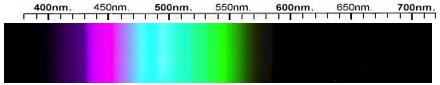 Turquoise Spectra