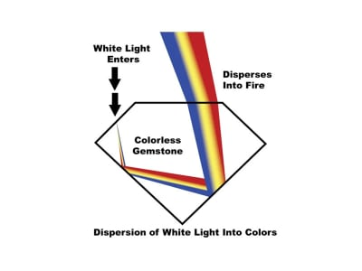 Gemstone Dispersion
